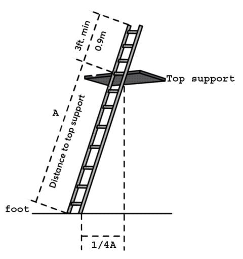 Stock-Ladders