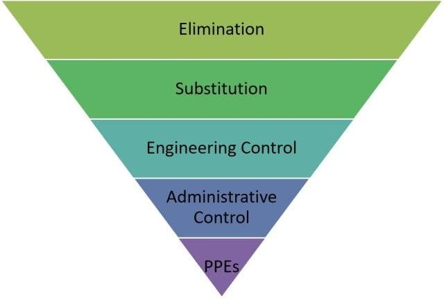 Hierarchy-of-hazard-Control