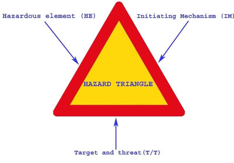 Hazard-Triangle