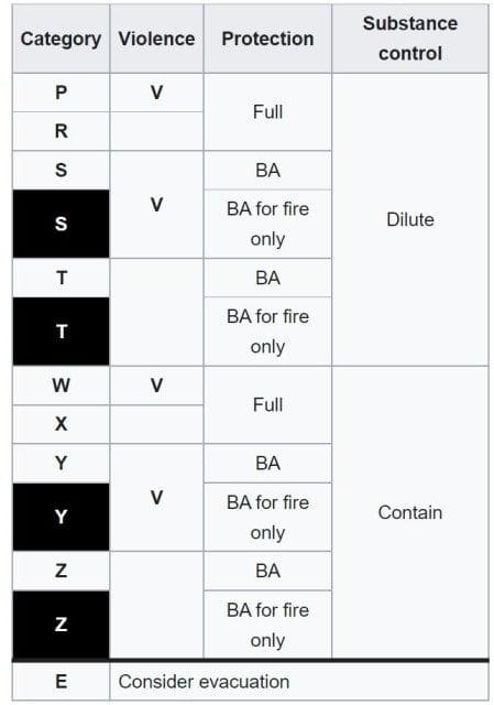 Hazchem-code-chart